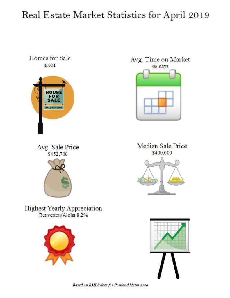 Portland real estate infographic, market statistics.