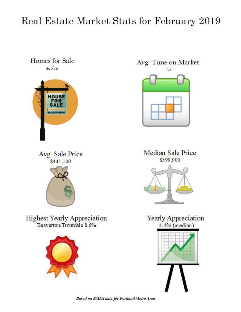 portland real estate infographic statistics